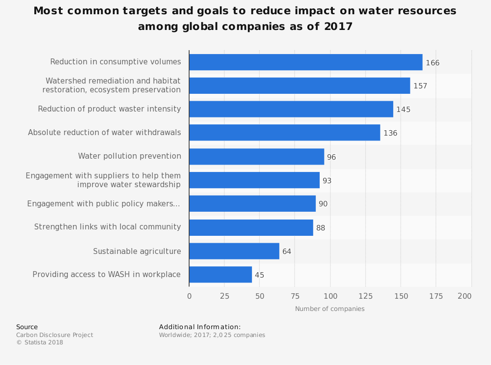 Statistic: Most common targets and goals to reduce impact on water resources among global companies as of 2017 | Statista
