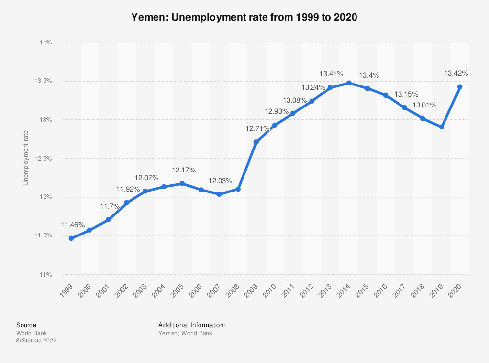 Statistic: Yemen: Unemployment rate from 1999 to 2020 | Statista