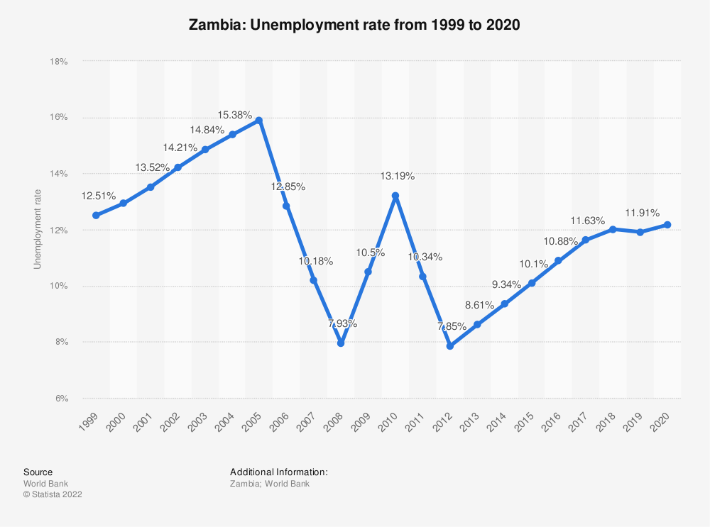 Statistic: Zambia: Unemployment rate from 1998 to 2018   Statista