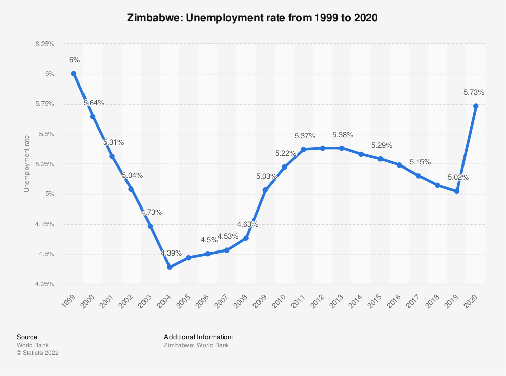 Statistic: Zimbabwe: Unemployment rate from 1999 to 2020 | Statista