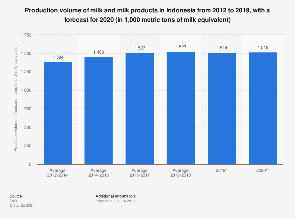 Statistic: Production volume of milk and milk products in Indonesia from 2012 to 2019, with a forecast for 2020 (in 1,000 metric tons of milk equivalent) | Statista