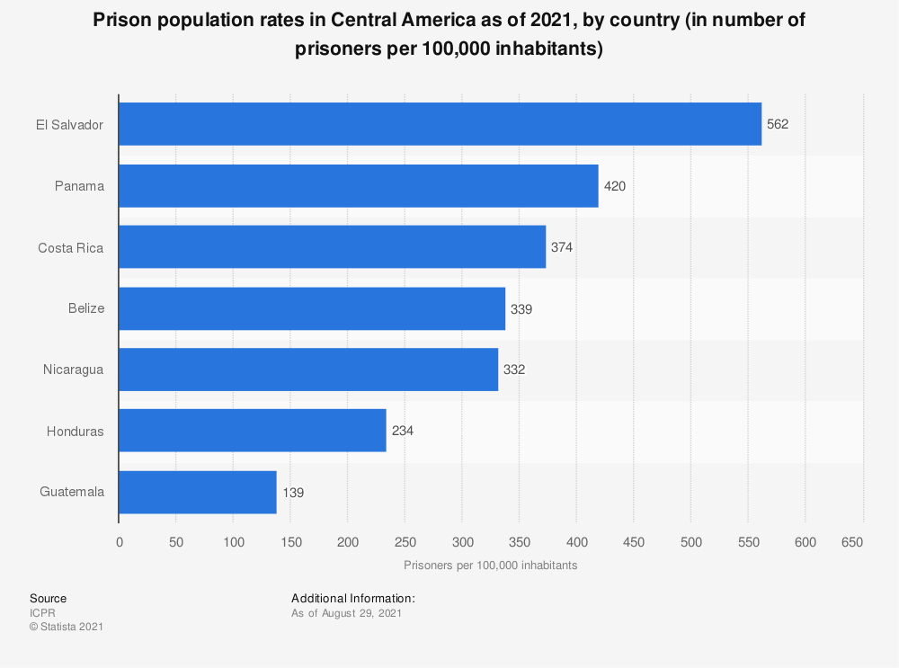 Statistic: Prison population rates in Central America as of 2018, by country (in number of prisoners per 100,000 inhabitants) | Statista