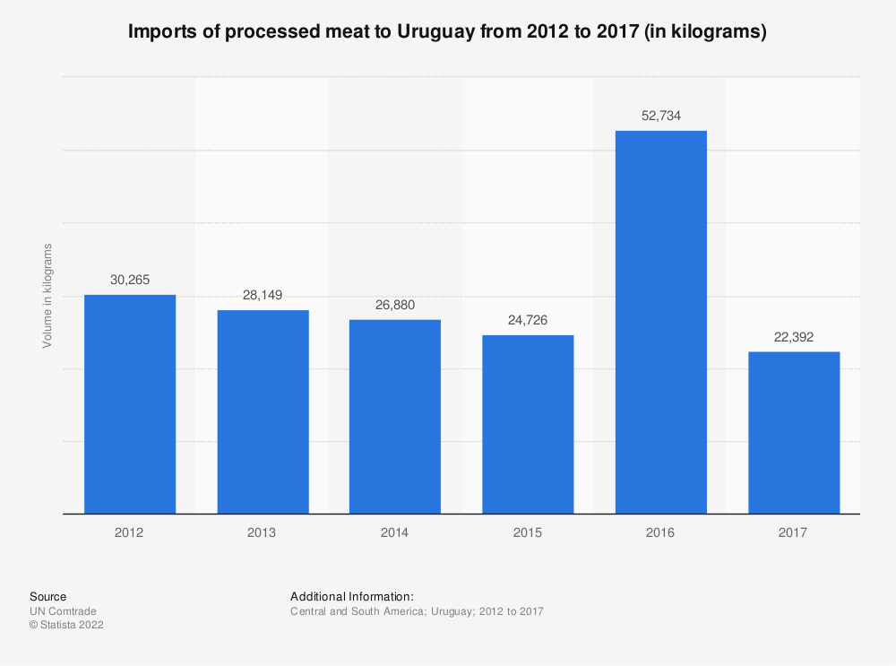 Statistic: Imports of processed meat to Uruguay from 2012 to 2017 (in kilograms) | Statista