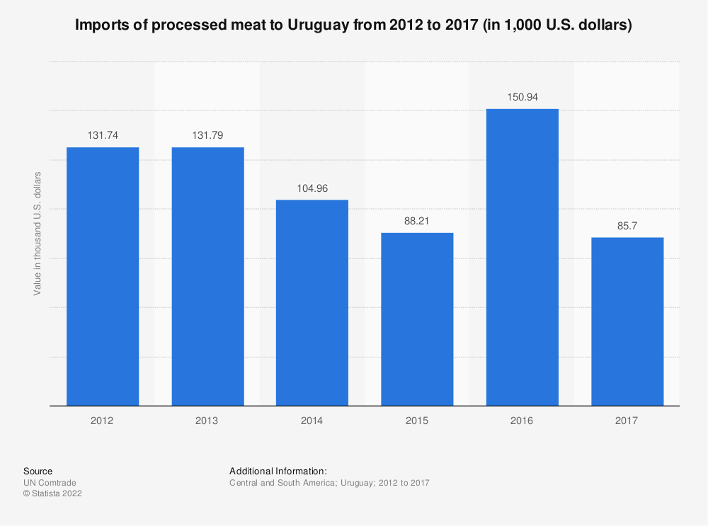 Statistic: Imports of processed meat to Uruguay from 2012 to 2017 (in 1,000 U.S. dollars) | Statista