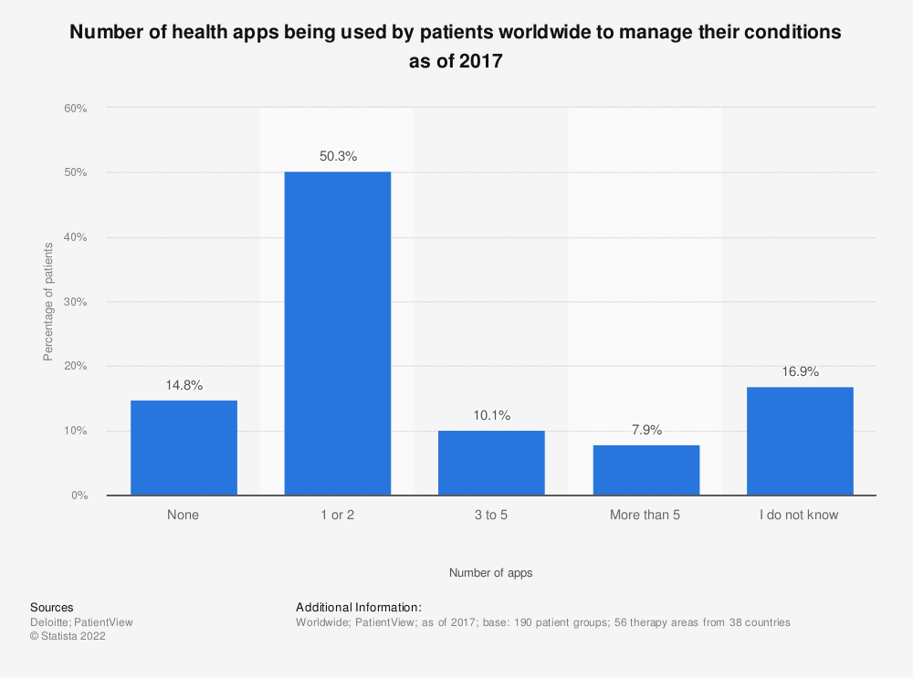 Statistic: Number of health apps being used by patients worldwide to manage their conditions as of 2017 | Statista