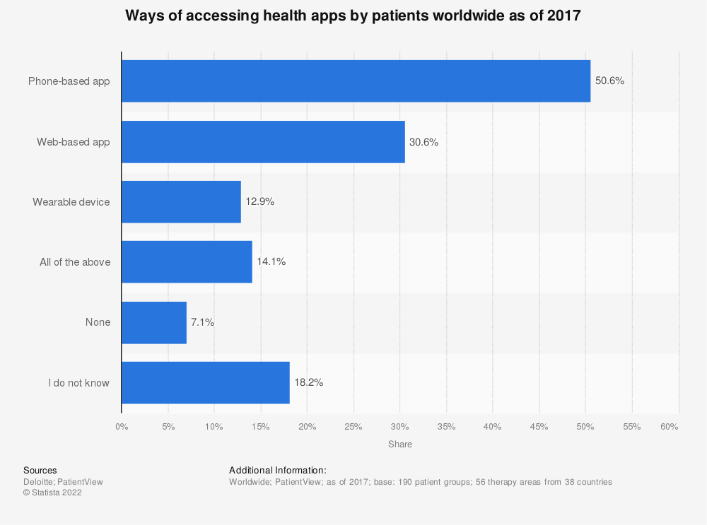 Statistic: Ways of accessing health apps by patients worldwide as of 2017 | Statista