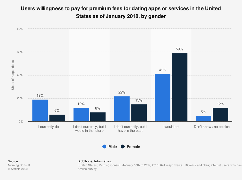 Statistic: Users willingness to pay for premium fees for dating apps or services in the United States as of January 2018, by gender | Statista
