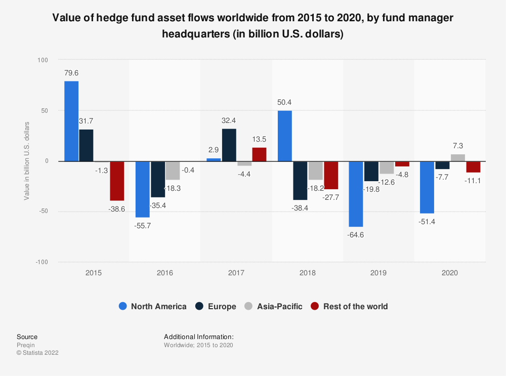 Statistic: Value of hedge fund asset flows worldwide from 2015 to 3rd quarter 2020, by fund manager headquarters (in billion U.S. dollars) | Statista
