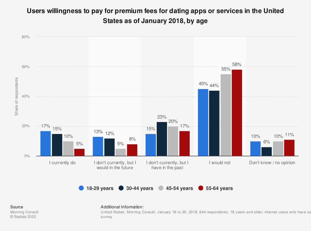 Statistic: Users willingness to pay for premium fees for dating apps or services in the United States as of January 2018, by age | Statista