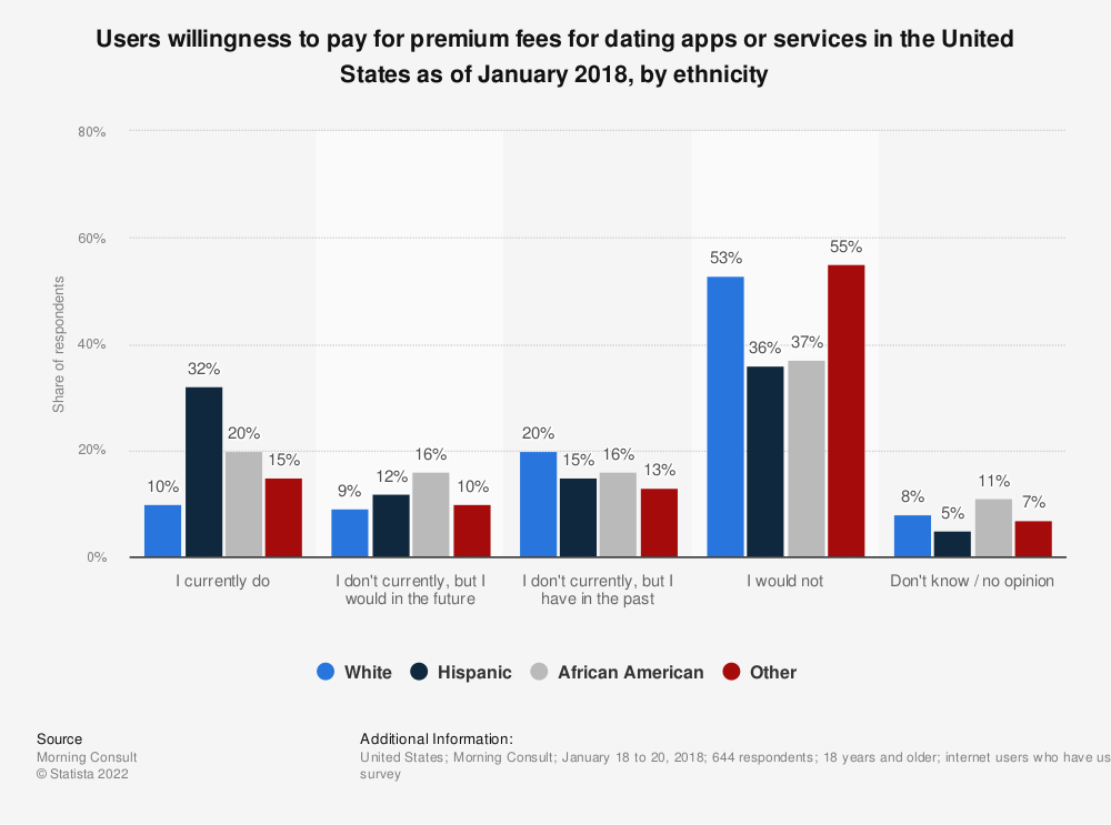 Statistic: Users willingness to pay for premium fees for dating apps or services in the United States as of January 2018, by ethnicity | Statista