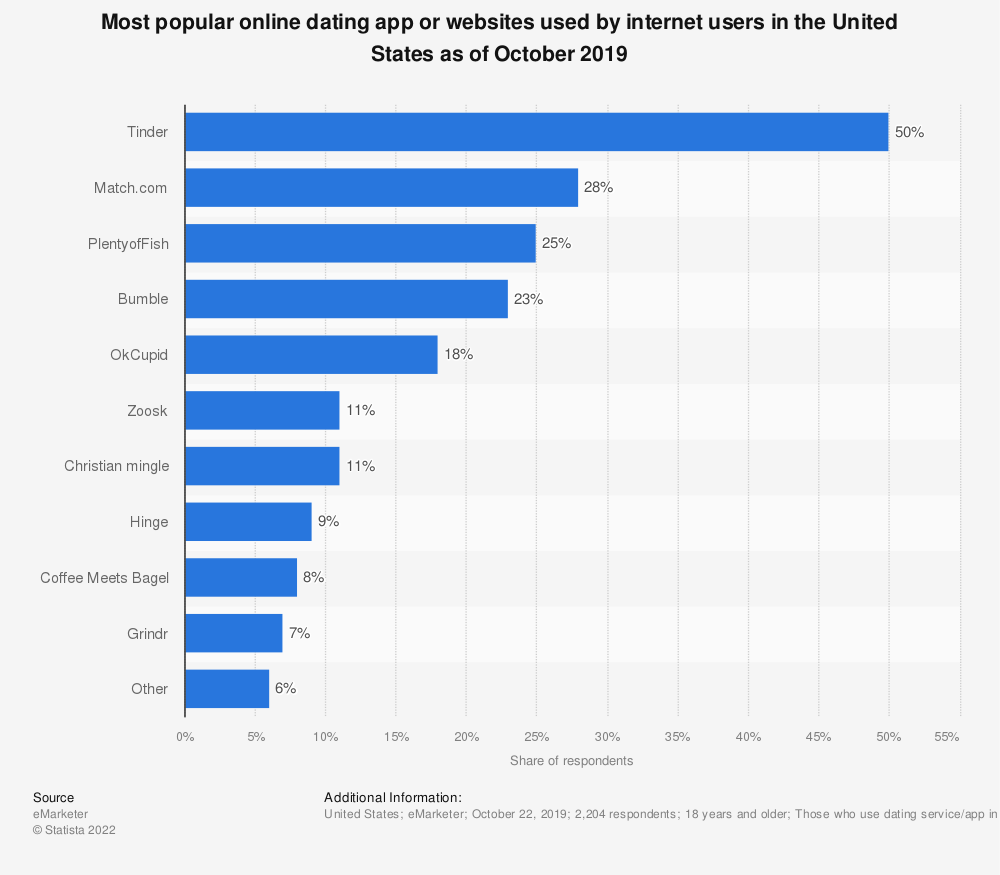 Statistic: Most popular online dating app or websites according to online users in the United States as of January 2018 | Statista