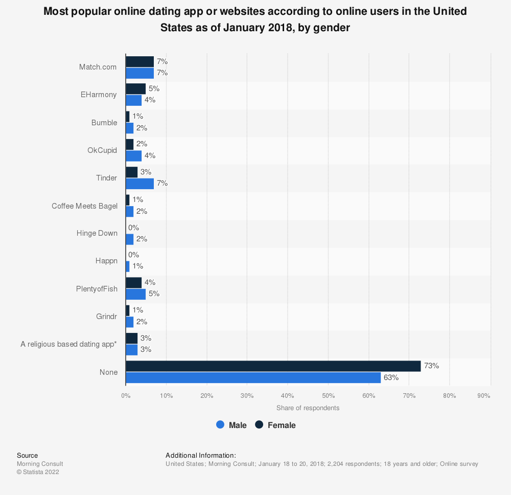 Statistic: Most popular online dating app or websites according to online users in the United States as of January 2018, by gender | Statista