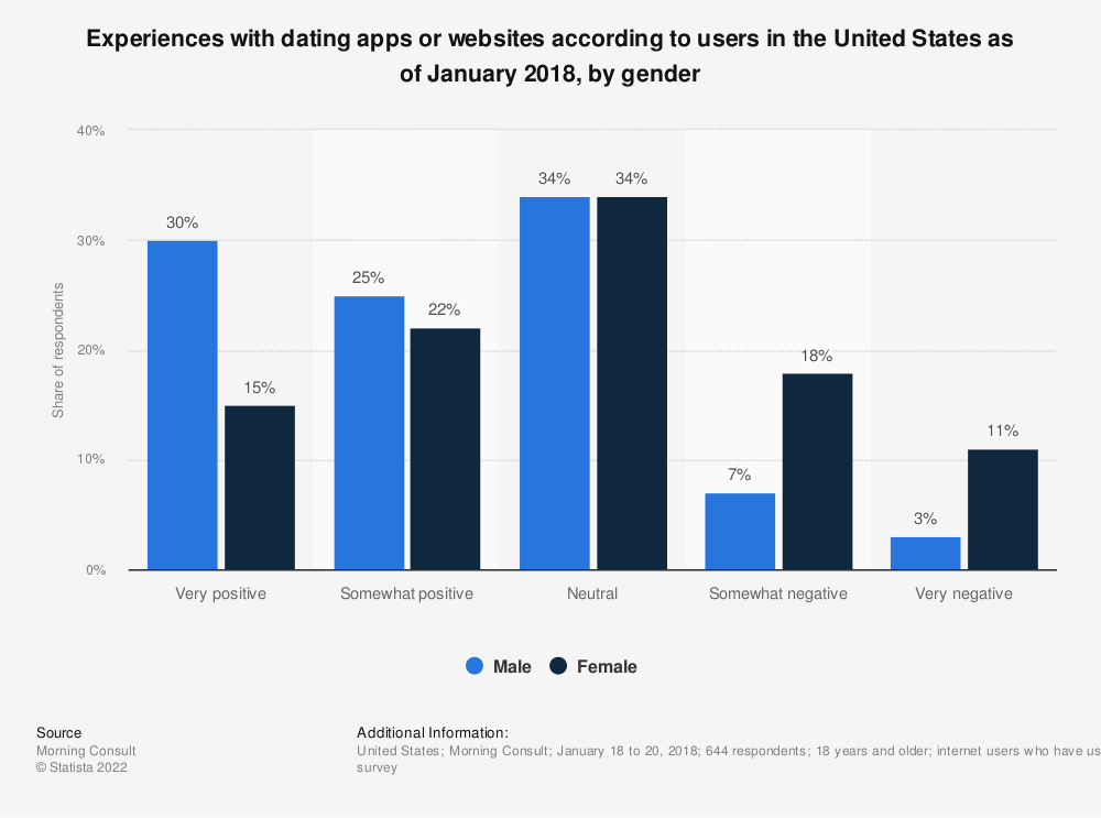 Statistic: Experiences with dating apps or websites according to users in the United States as of January 2018, by gender | Statista