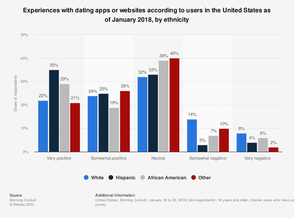 Statistic: Experiences with dating apps or websites according to users in the United States as of January 2018, by ethnicity | Statista