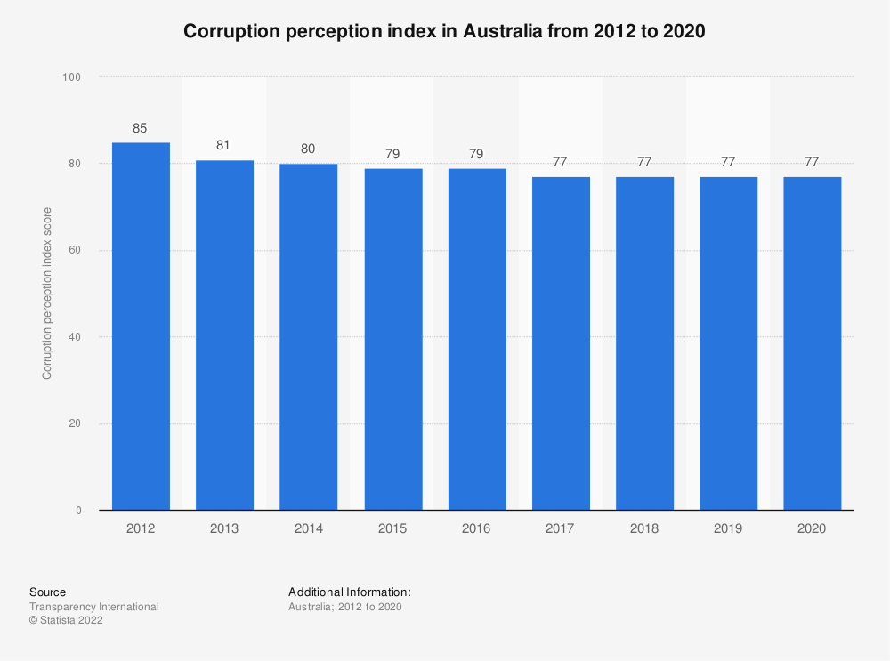 Statistic: Corruption perception index in Australia from 2012 to 2017 | Statista