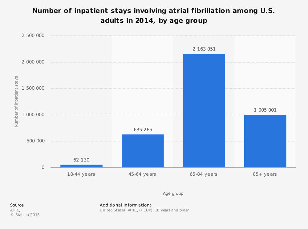 Statistic: Number of inpatient stays involving atrial fibrillation among U.S. adults in 2014, by age group | Statista