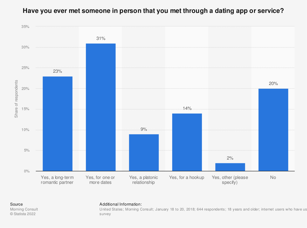 Statistic: Have you ever met someone in person that you met through a dating app or service? | Statista