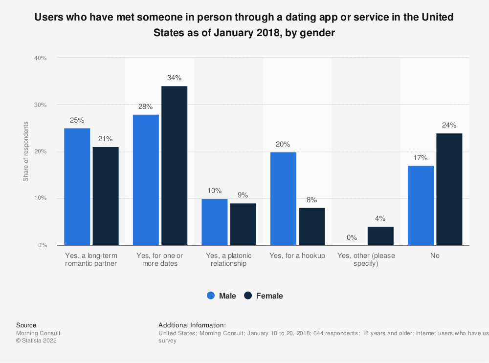 Statistic: Users who have met someone in person through a dating app or service in the United States as of January 2018, by gender | Statista