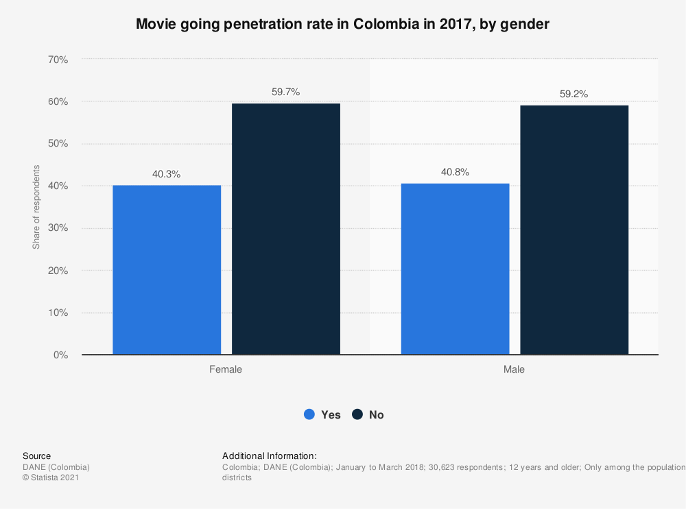 Statistic: Movie going penetration rate in Colombia in 2017, by gender | Statista
