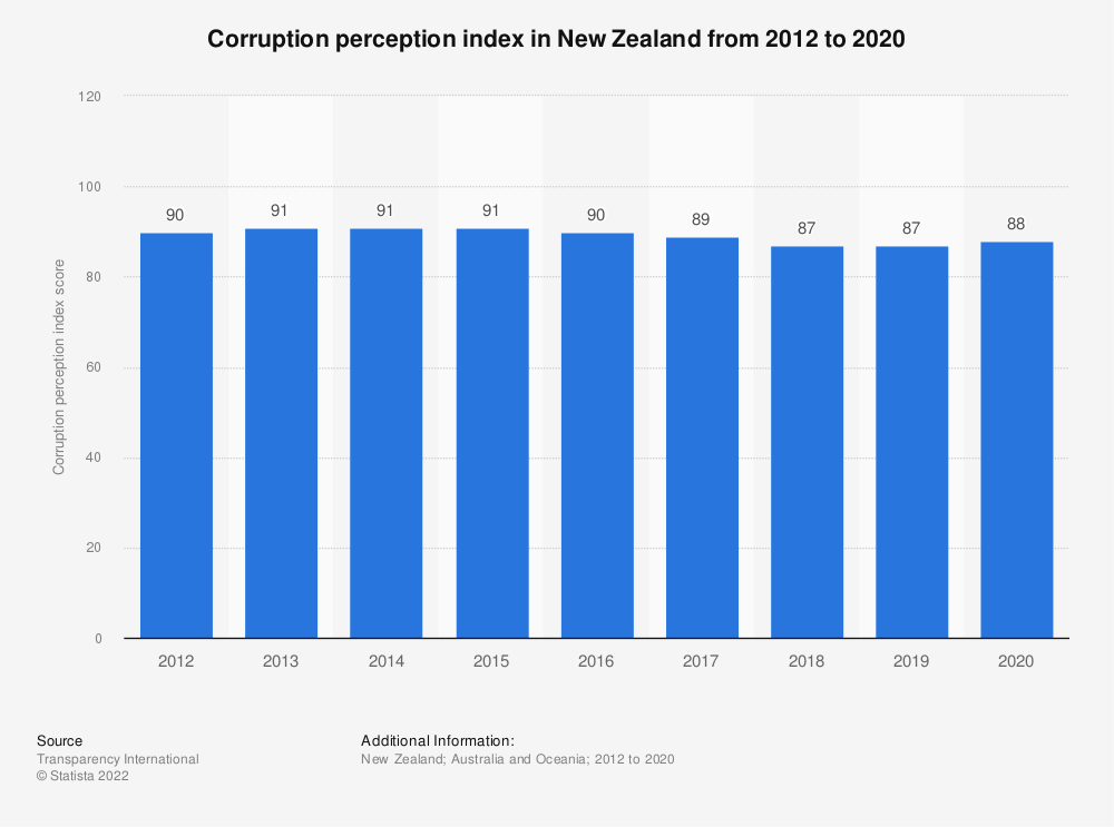 Statistic: Corruption perception index in New Zealand from 2012 to 2017 | Statista