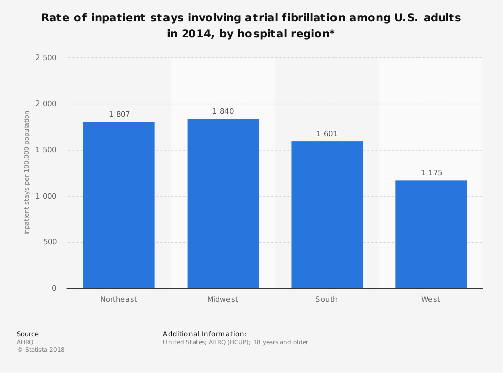 Statistic: Rate of inpatient stays involving atrial fibrillation among U.S. adults in 2014, by hospital region* | Statista