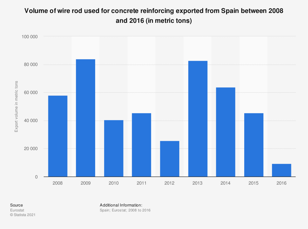 Statistic: Volume of wire rod used for concrete reinforcing exported from Spain between 2008 and 2016 (in metric tons) | Statista