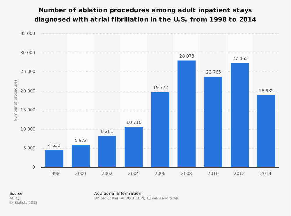 Statistic: Number of ablation procedures among adult inpatient stays diagnosed with atrial fibrillation in the U.S. from 1998 to 2014 | Statista