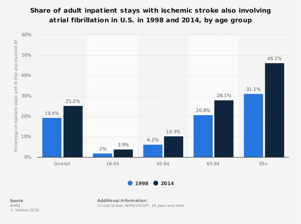 Statistic: Share of adult inpatient stays with ischemic stroke also involving atrial fibrillation in U.S. in 1998 and 2014, by age group | Statista