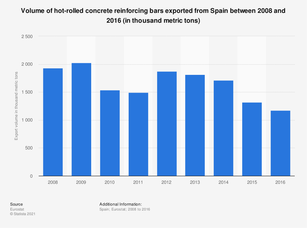 Statistic: Volume of hot-rolled concrete reinforcing bars exported from Spain between 2008 and 2016 (in thousand metric tons)  | Statista