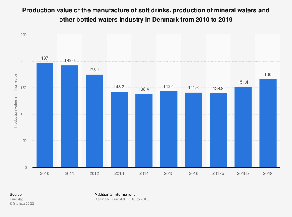 Statistic: Production value of the manufacture of soft drinks, production of mineral waters and other bottled waters industry in Denmark from 2009 to 2015 | Statista