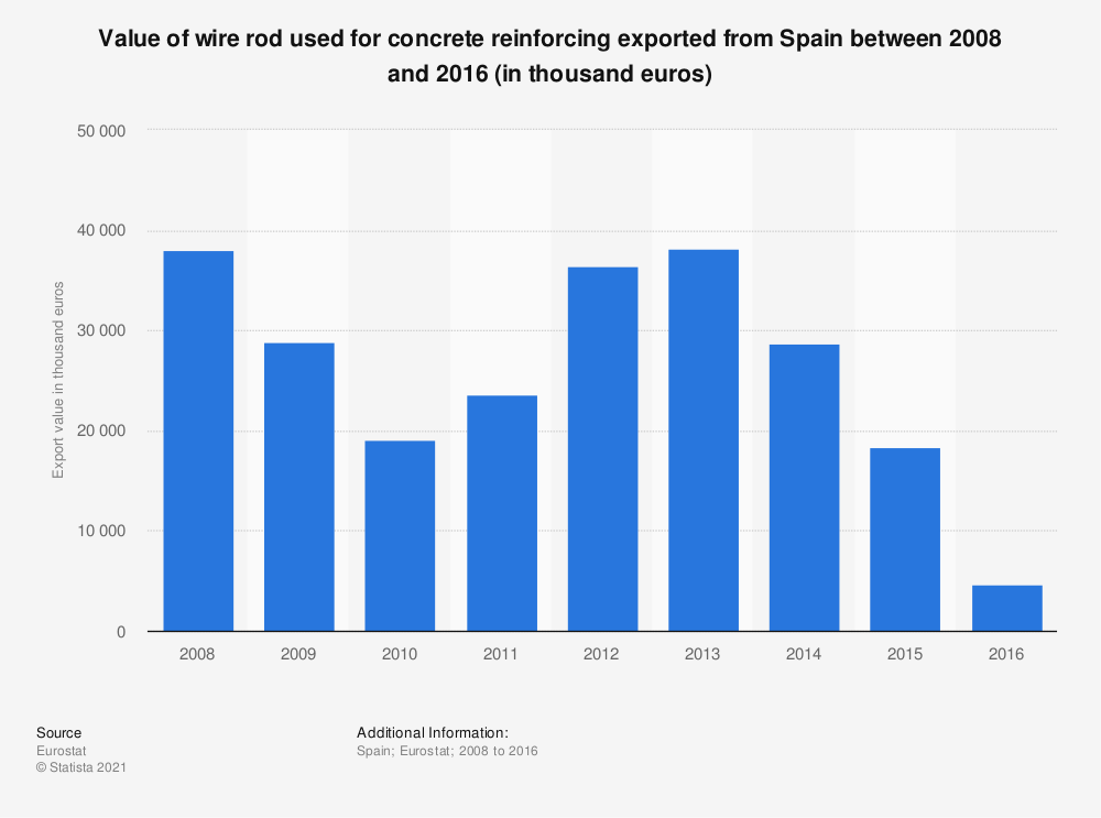 Statistic: Value of wire rod used for concrete reinforcing exported from Spain between 2008 and 2016 (in thousand euros) | Statista