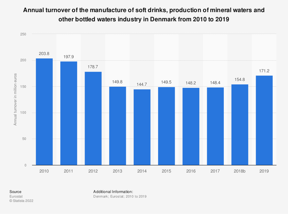 Statistic: Annual turnover of the manufacture of soft drinks, production of mineral waters and other bottled waters industry in Denmark from 2009 to 2015 | Statista