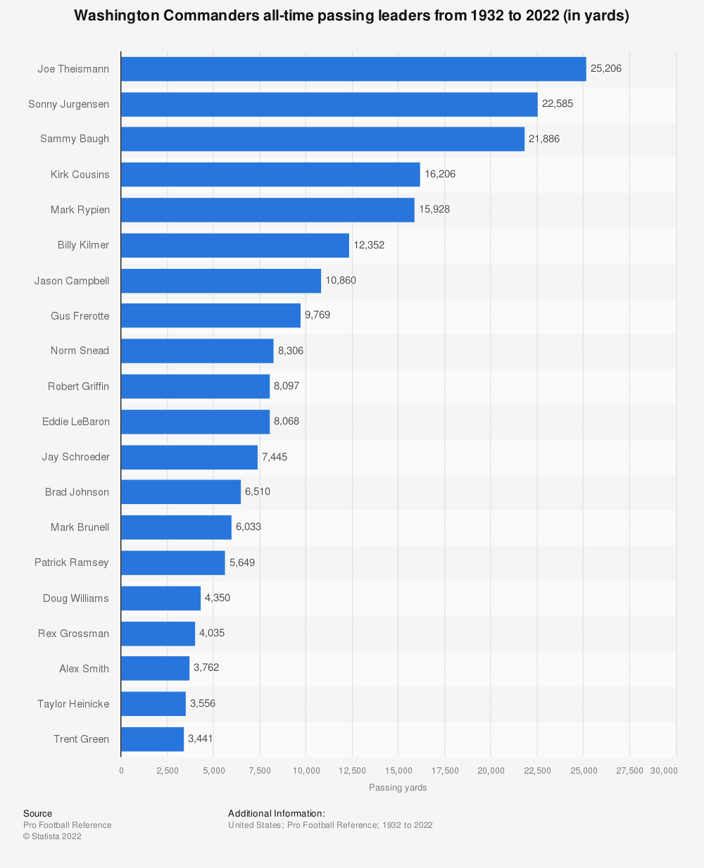 Statistic: Washington Redskins all-time passing leaders from 1932 to 2020 (in yards) | Statista