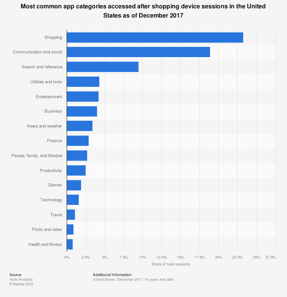 Statistic: Most common app categories accessed after shopping device sessions in the United States as of December 2017 | Statista