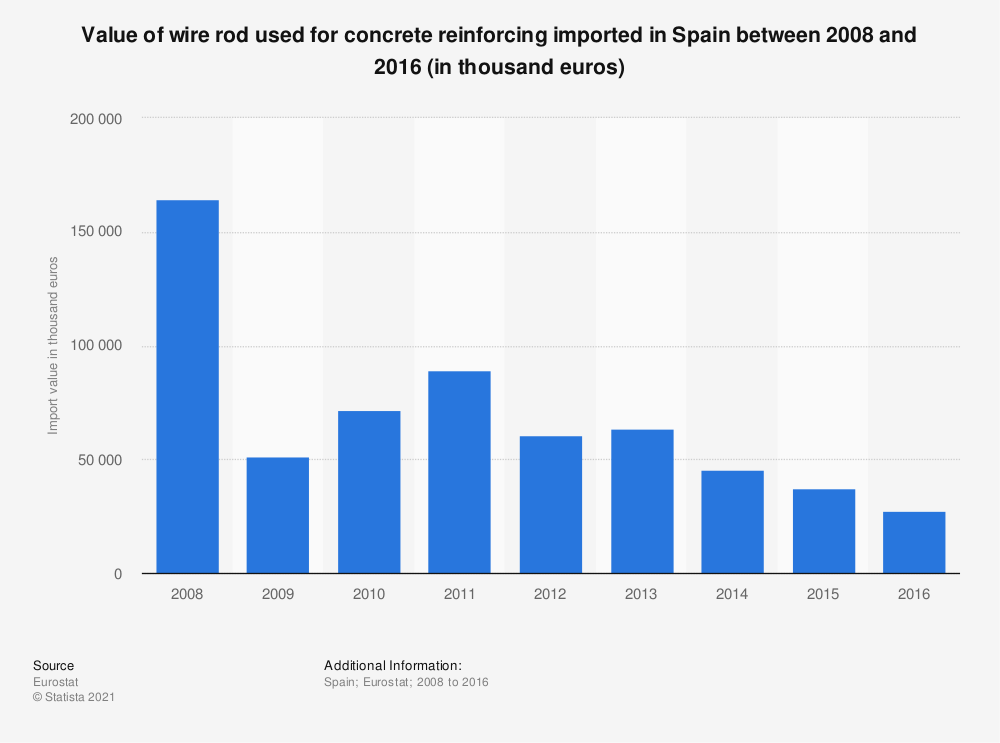 Statistic: Value of wire rod used for concrete reinforcing imported in Spain between 2008 and 2016 (in thousand euros) | Statista
