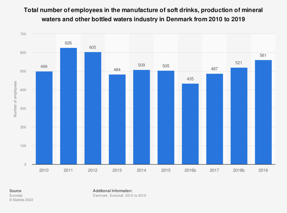 Statistic: Total number of employees in the manufacture of soft drinks, production of mineral waters and other bottled waters industry in Denmark from 2009 to 2015 | Statista