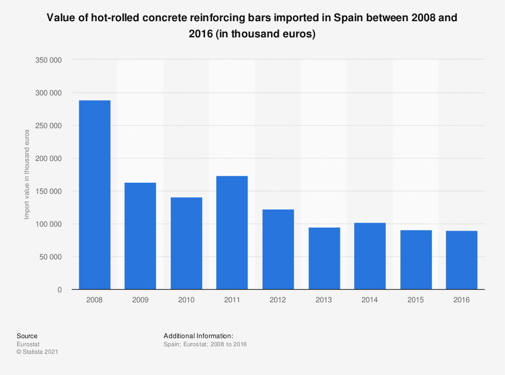 Statistic: Value of hot-rolled concrete reinforcing bars imported in Spain between 2008 and 2016 (in thousand euros) | Statista