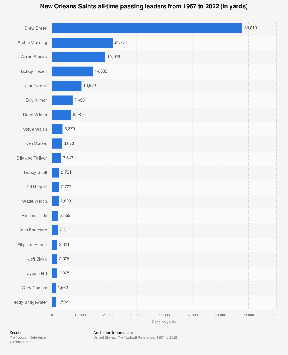 Statistic: New Orleans Saints all-time passing leaders from 1967 to 2021 (in yards) | Statista