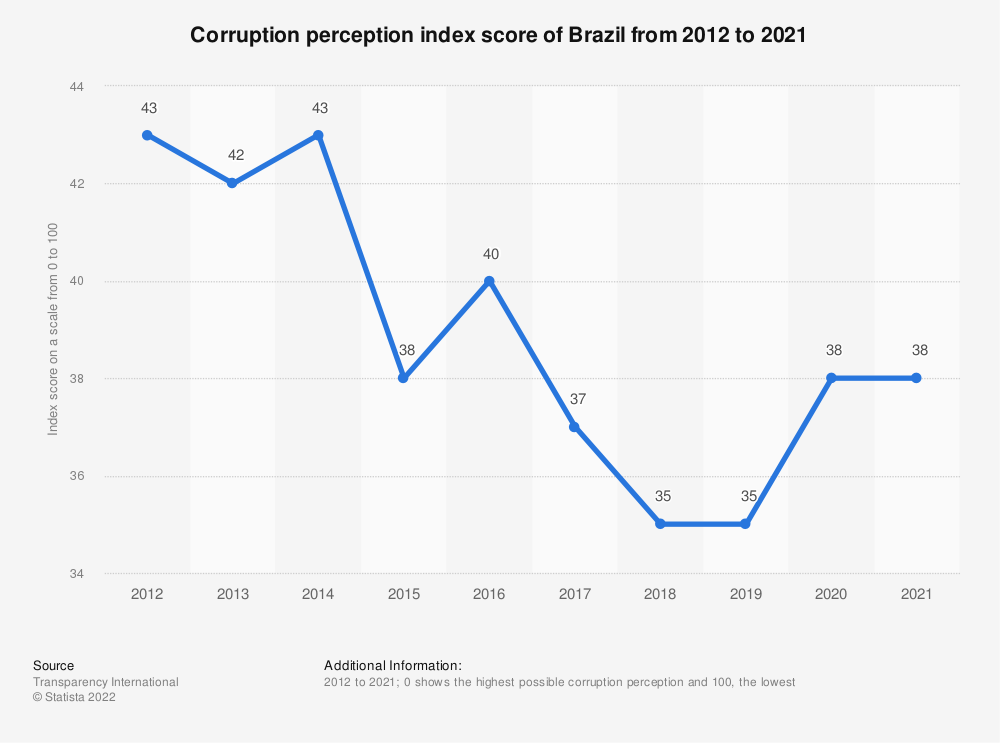 Statistic: Corruption perception index score of Brazil from 2012 to 2019 | Statista