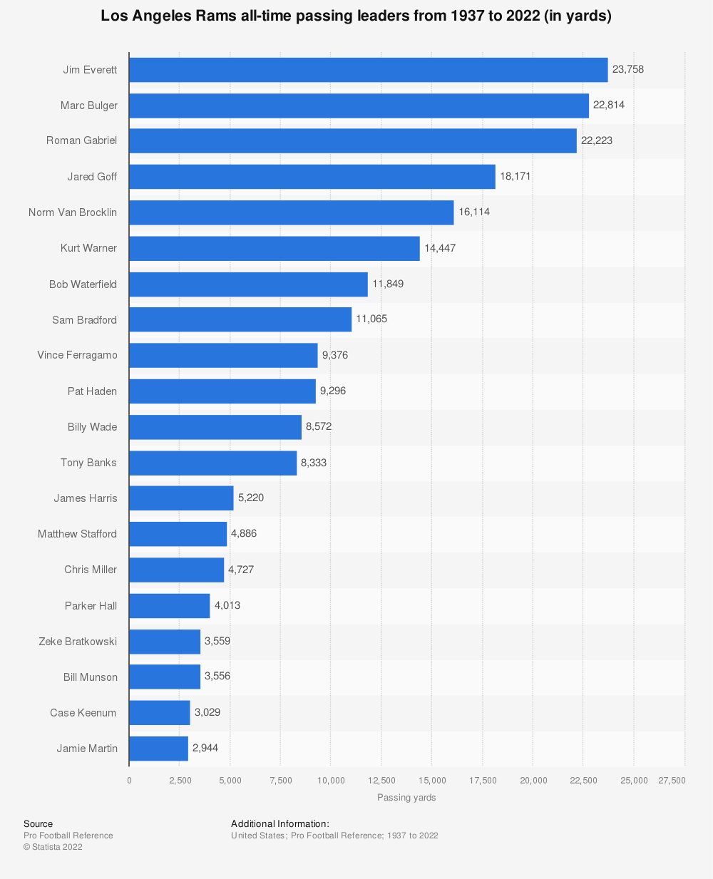 Statistic: Los Angeles Rams all-time passing leaders from 1937 to 2020 (in yards) | Statista