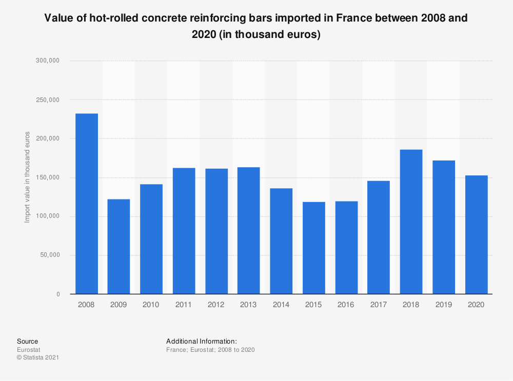 Statistic: Value of hot-rolled concrete reinforcing bars imported in France between 2008 and 2016 (in thousand euros) | Statista