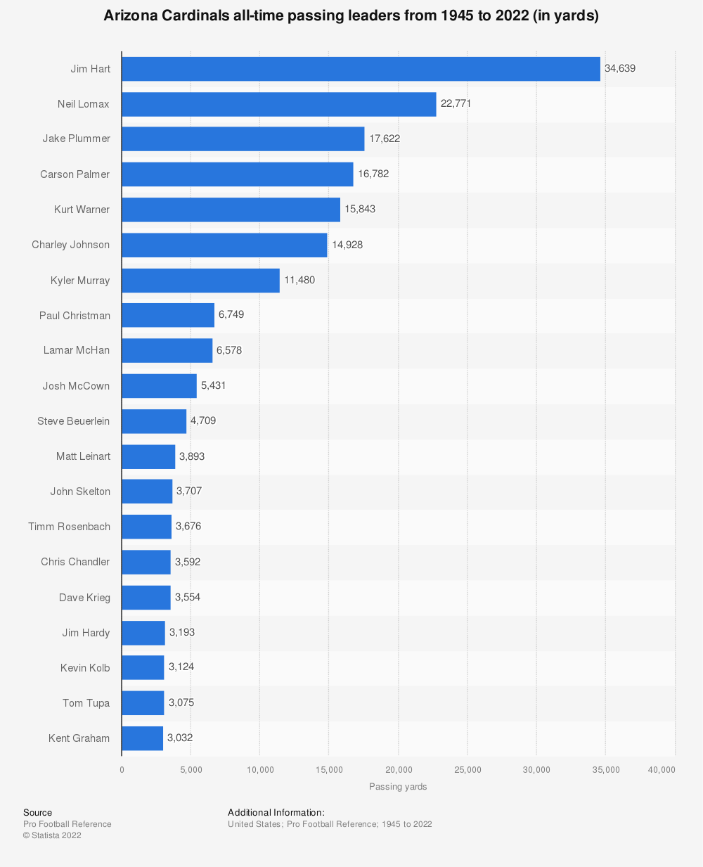 Statistic: Arizona Cardinals all-time passing leaders from 1945 to 2020 (in yards) | Statista