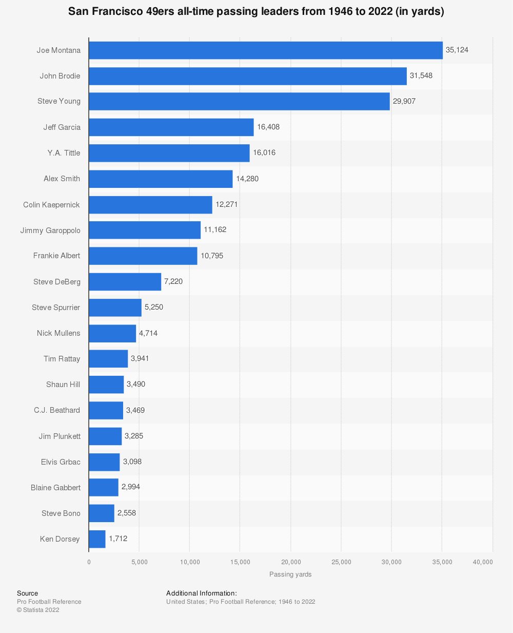Statistic: San Francisco 49ers all-time passing leaders from 1946 to 2018 (in yards)* | Statista