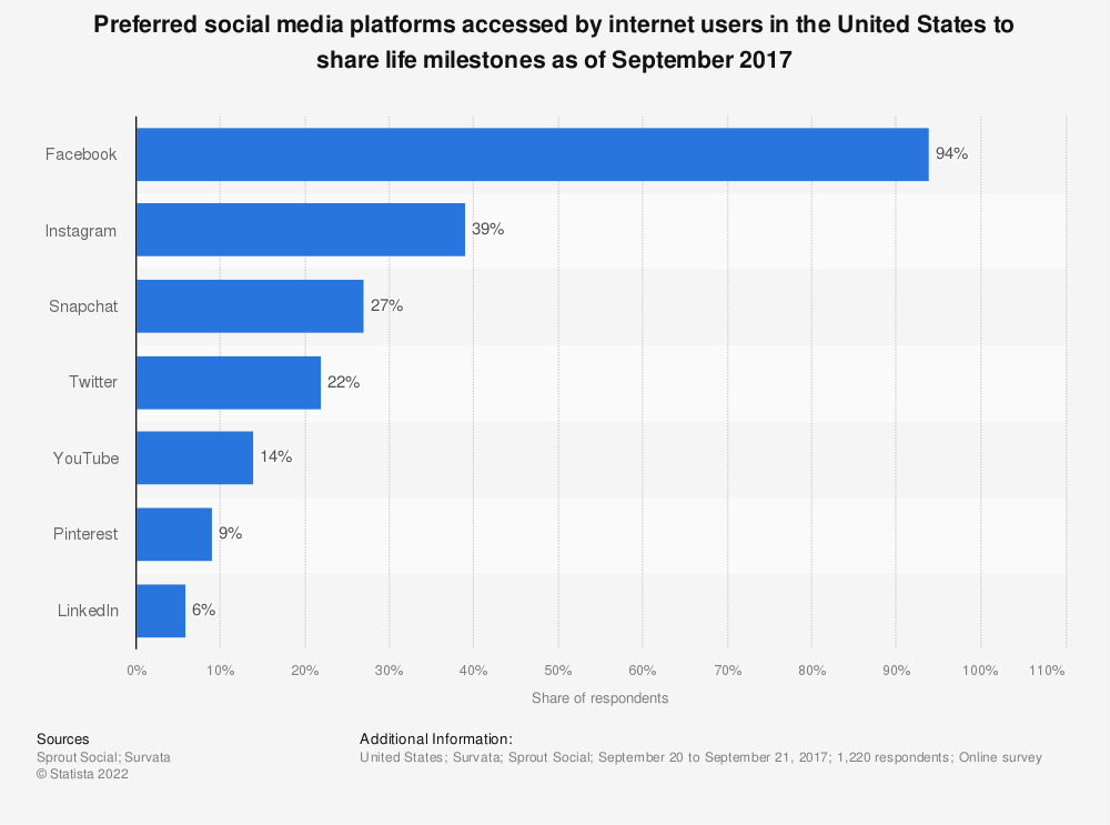 Statistic: Preferred social media platforms accessed by internet users in the United States to share life milestones as of September 2017 | Statista