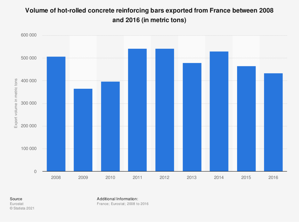 Statistic: Volume of hot-rolled concrete reinforcing bars exported from France between 2008 and 2016 (in metric tons)  | Statista