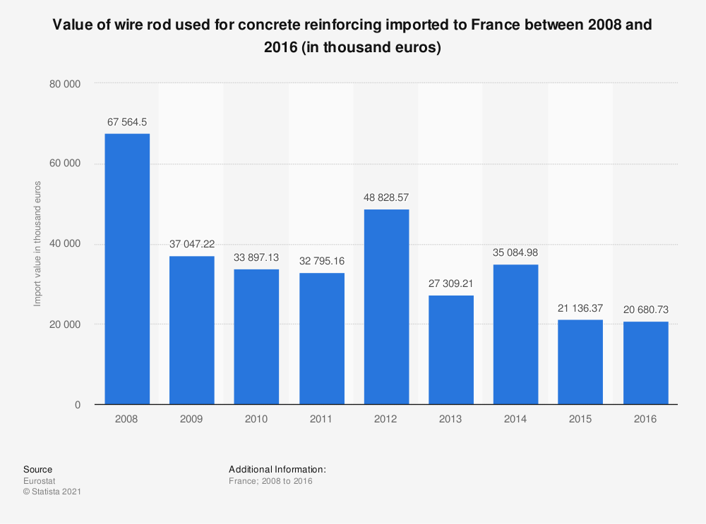Statistic: Value of wire rod used for concrete reinforcing imported to France between 2008 and 2016 (in thousand euros) | Statista