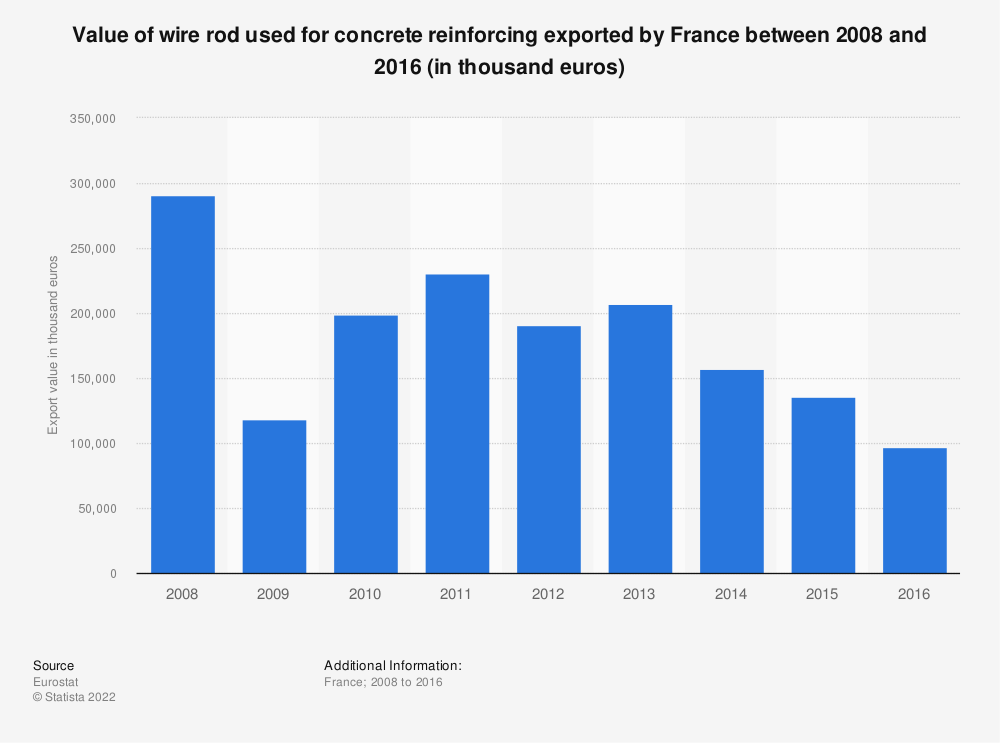 Statistic: Value of wire rod used for concrete reinforcing exported by France between 2008 and 2016 (in thousand euros) | Statista