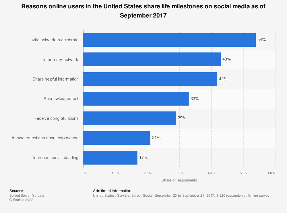 Statistic: Reasons online users in the United States share life milestones on social media as of September 2017 | Statista