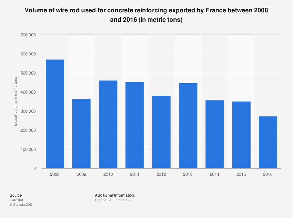 Statistic: Volume of wire rod used for concrete reinforcing exported by France between 2008 and 2016 (in metric tons) | Statista