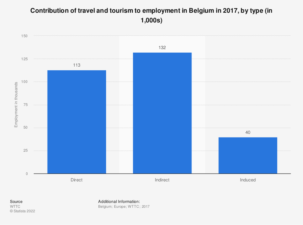 Statistic: Contribution of travel and tourism to employment in Belgium in 2017, by type (in 1,000s) | Statista